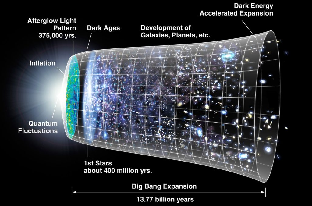Inflation is now considered part of the standard description of the origins of the universe, as depicted in this diagram by NASA.