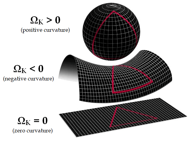 Three possibilities exist: (1) space is positively curved, (2) space is negatively curved, or (3) space is flat.