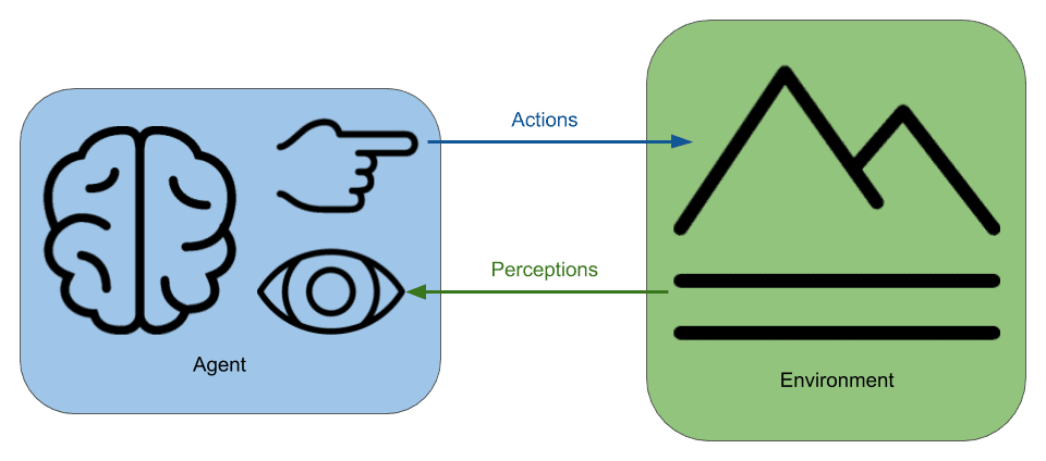 In the agent-environment interaction model of intelligence, an intelligent agent acts upon the environment, the environment changes, the agent perceives these changes and the agent can choose a new course of action.