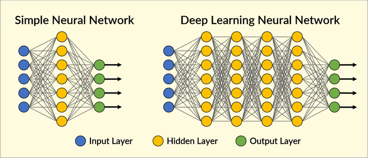 In an artificial neural network, inputs, such as pixels of an image, are processed by successive layers of neurons until a final output is reached. Deep neural networks simply use more layers.