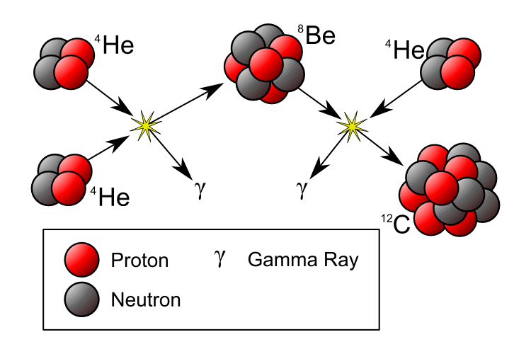 In the triple-alpha process, three helium nuclei fuse together at once to make carbon. Image Credit: Wikimedia