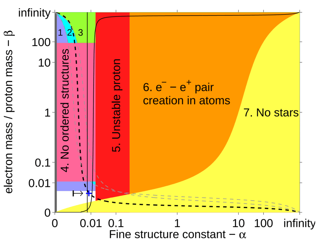 "Constraints preventing life appear in the shaded regions. Life is possible in the unshaded area. If a grand-unified theory is true, <span class='""katex-eq""' data-katex-display=""false"">\alpha</span> must fall between the two vertical lines. The dashed line shows universes where stars are hot enough to emit light with enough energy to trigger chemical reactions (e.g. photosynthesis). Image Credit: Luke A. Barnes / Max Tegmark"