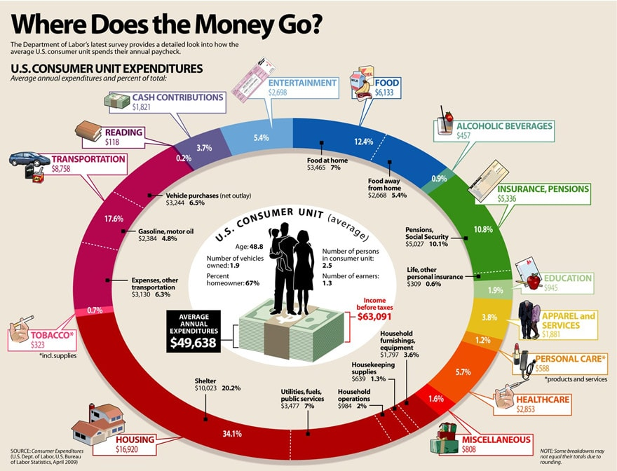 Everything we spend money on is valuable to the spender. Image Credit: VisualEconomics